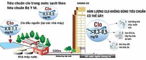 Cách xử lý Clo dư thừa trong nước như thế nào?